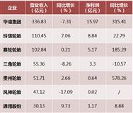 各轮胎企业公布三季度营收,上市企业哪家强?